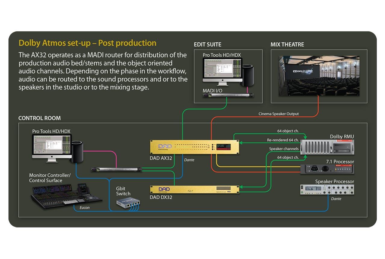 DAD AX32 Dolby Atmos